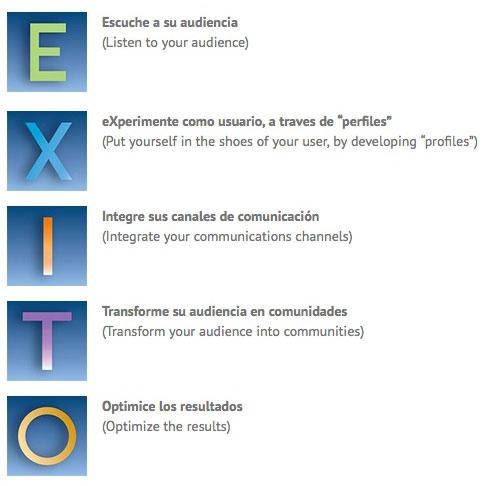 E-X-I-T-O Consulting 5 steps