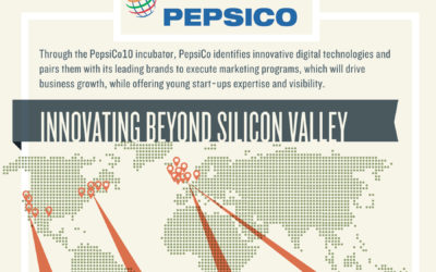 PepsiCo10: Identifying Innovative Start-ups (with Infographic)