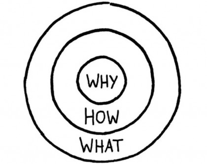 Why-How-What-StartWithWhy-Sinek
